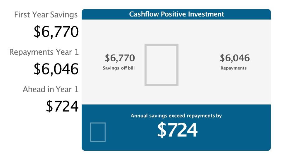 Cashflow Positive